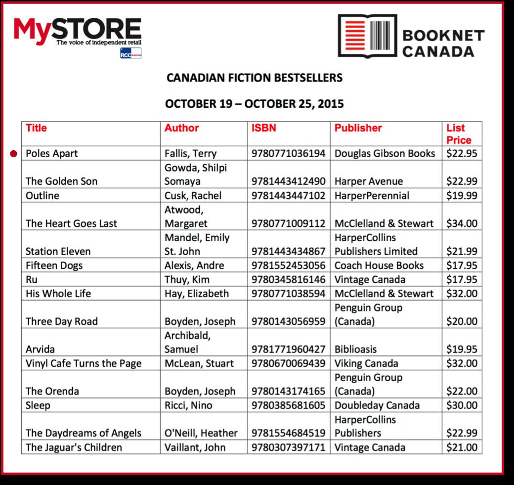MyStore Bestsellers list 151031