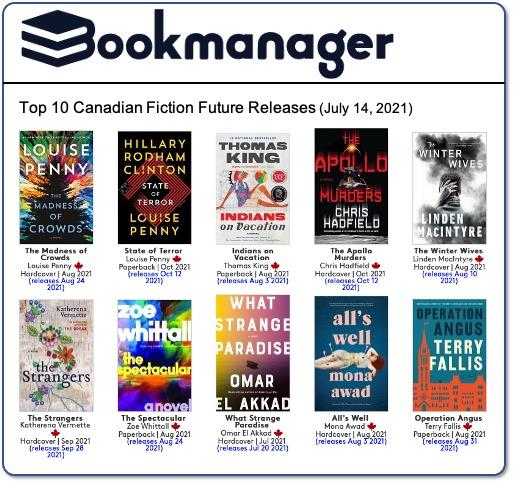 Future Release rankings 210714