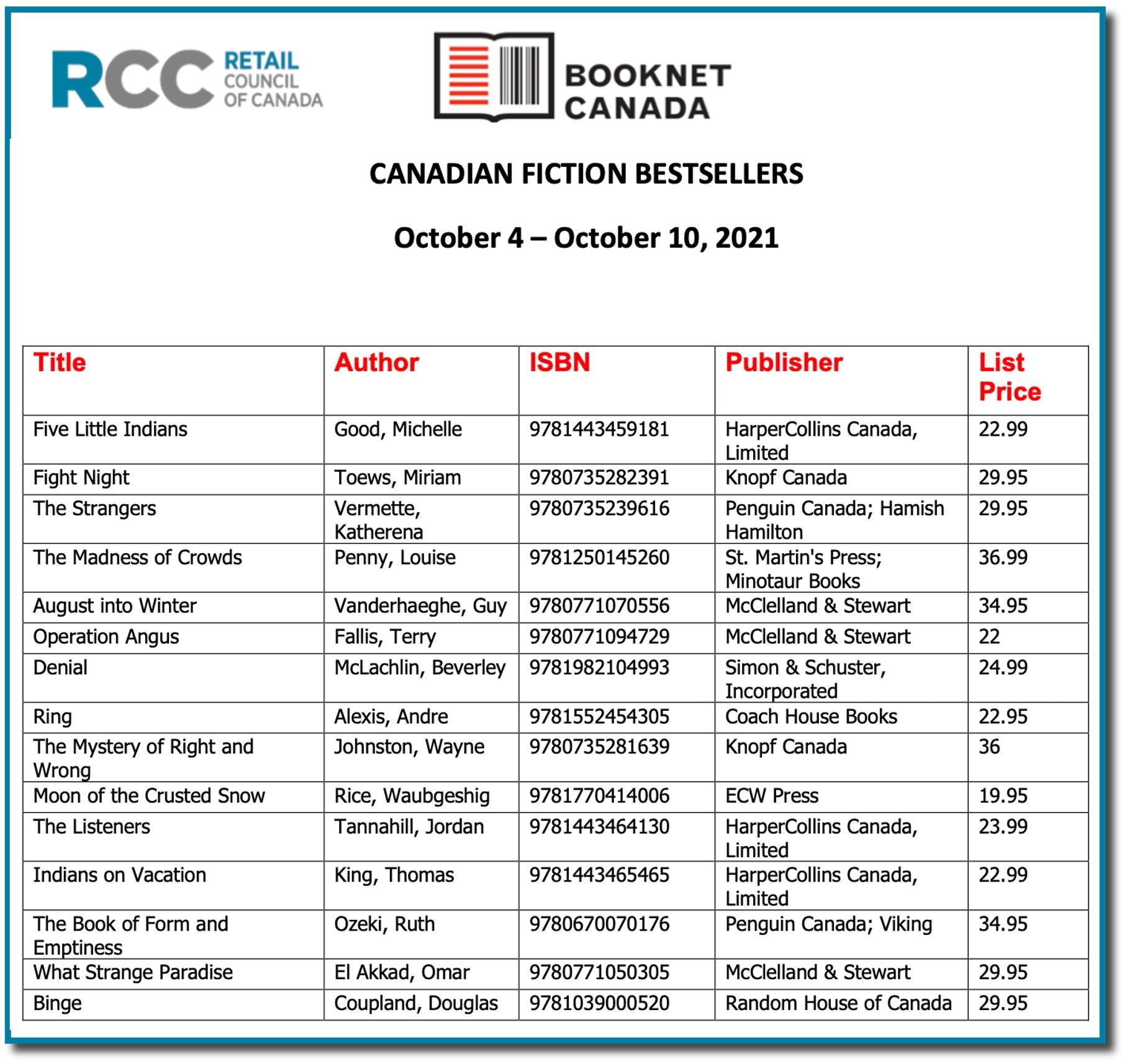 RCC Indie Bestsellers Oct 10