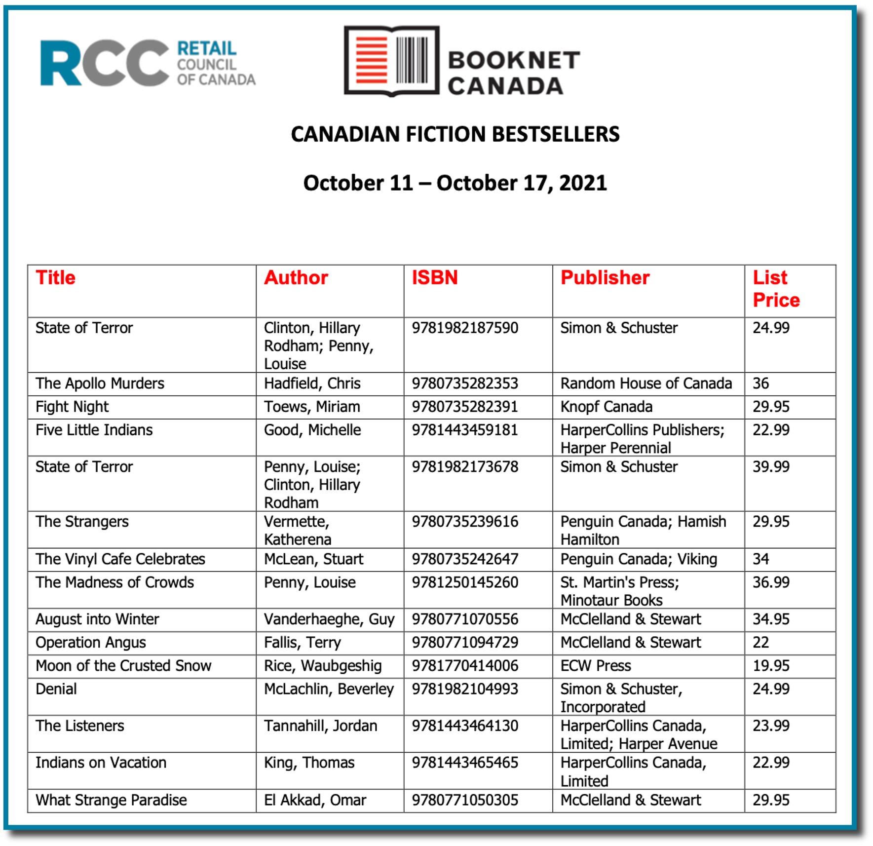 RCC Indie Bestsellers Oct 17